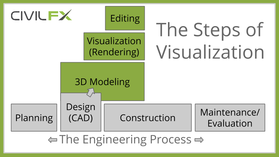 The Steps of 3D Visualization in Engineering